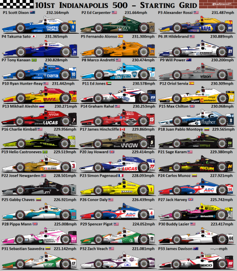 101st Indianapolis 500 Starting Grid